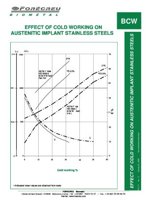 EFFECT OF COLD WORKING ON AUSTENITIC IMPLANT STAINLESS STEELS