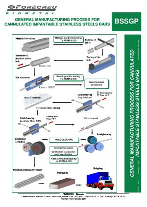 GENERAL MANUFACTURING PROCESS FOR CANNULATED IMPANTABLE STAINLESS STEELS BARS