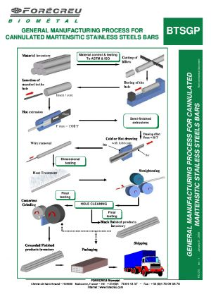 GENERAL MANUFACTURING PROCESS FOR CANNULATED MARTENSITIC STAINLESS STEELS BARS