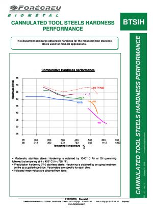 CANNULATED TOOL STEELS HARDNESS PERFORMANCE