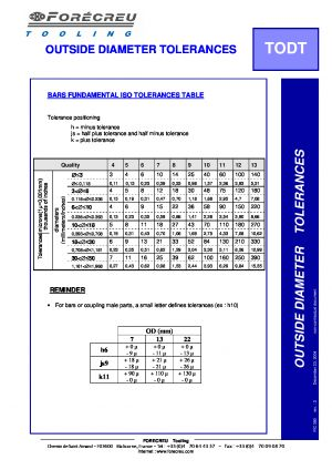 OUTSIDE DIAMETER TOLERANCES